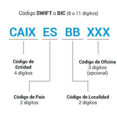 Env o de dinero gratis sin c digo swift ni bic imaginbank for Codigos oficinas bancarias